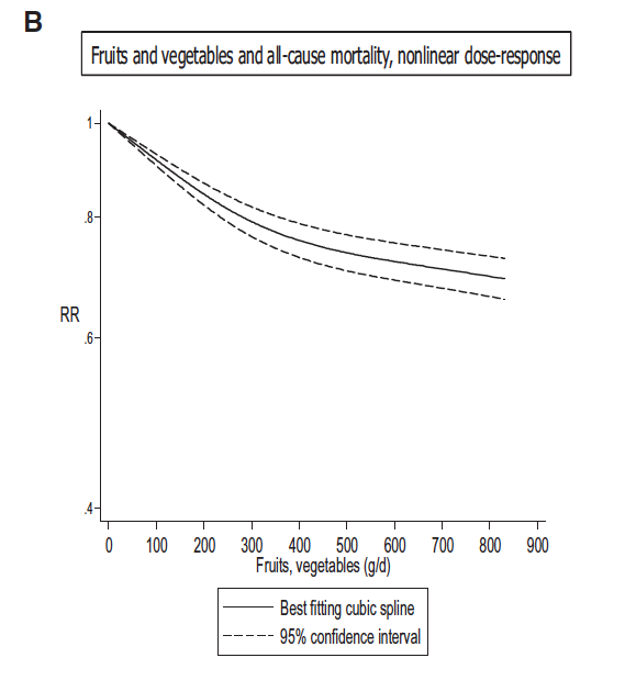 Fruits, vegetables and all-cause mortality, non-linear dose response